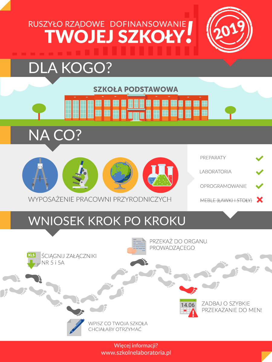 infografika_szkolnelaboratoria